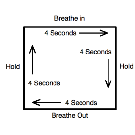 Diagram of Box breathing technique